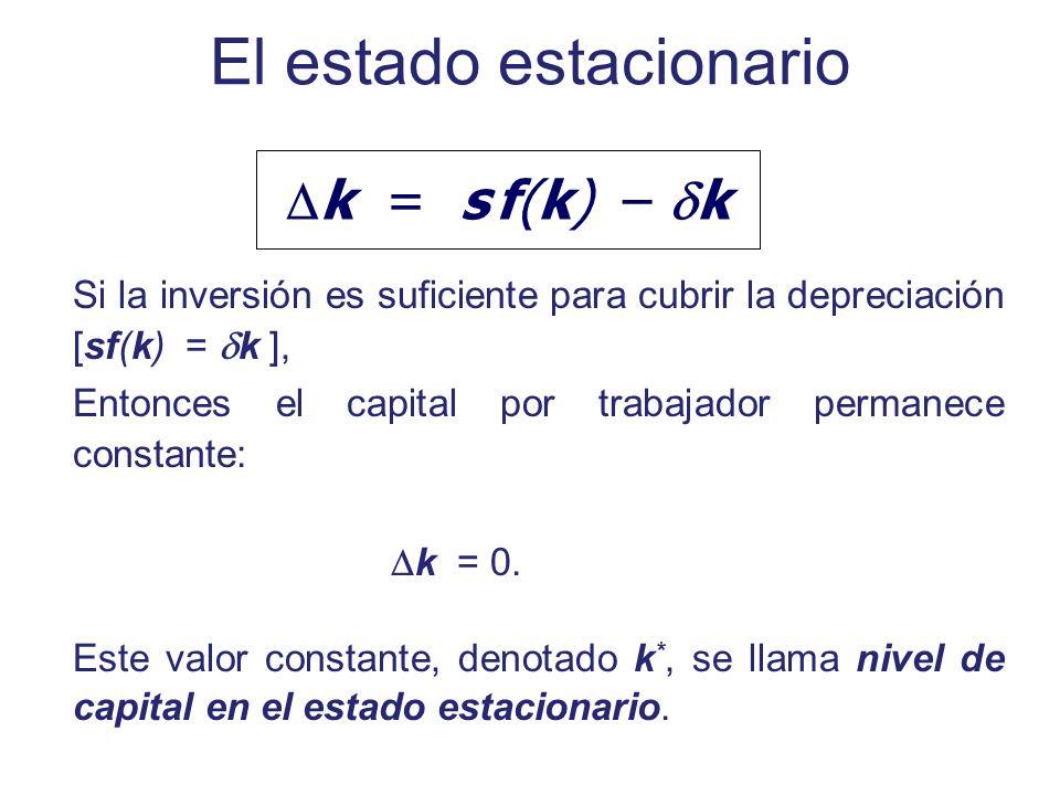 El estado estacionario Si la inversión es suficiente para cubrir la depreciación [sf(k) = k ], Entonces el capital por trabajador permanece constante: