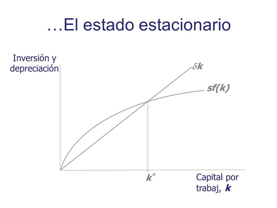 Inversión y depreciación Capital por trabaj, k sf(k) k k*k* …El estado estacionario
