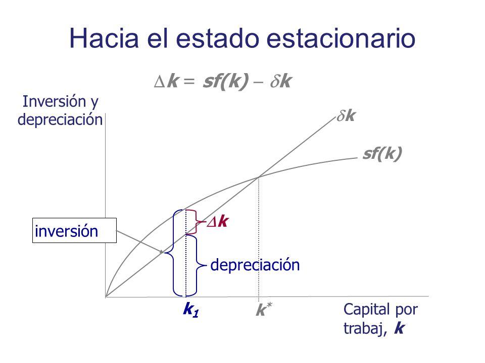 Hacia el estado estacionario Inversión y depreciación Capital por trabaj, k sf(k) k k*k* k = sf(k) k depreciación k k1k1 inversión