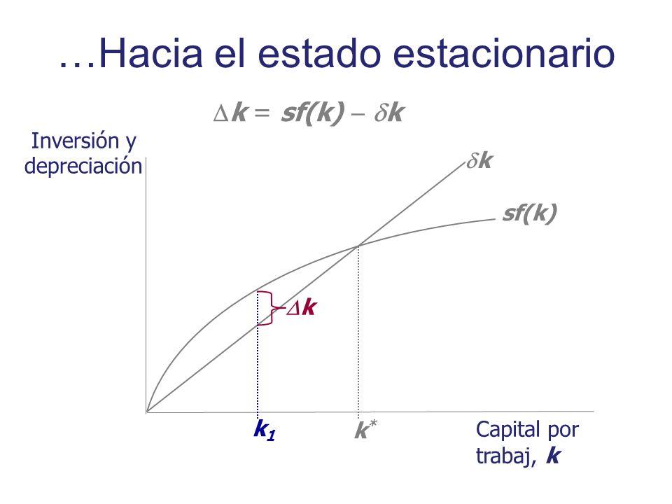 Inversión y depreciación Capital por trabaj, k sf(k) k k*k* k1k1 k = sf(k) k k …Hacia el estado estacionario