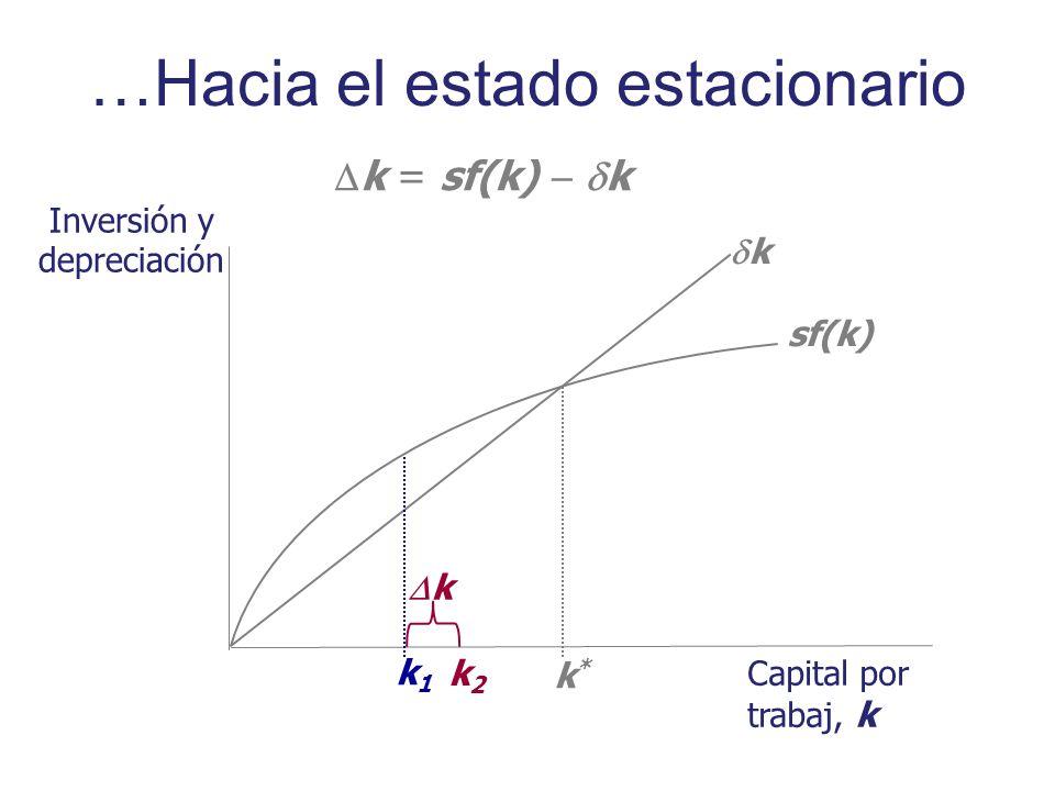 Inversión y depreciación Capital por trabaj, k sf(k) k k*k* k1k1 k = sf(k) k k k2k2 …Hacia el estado estacionario