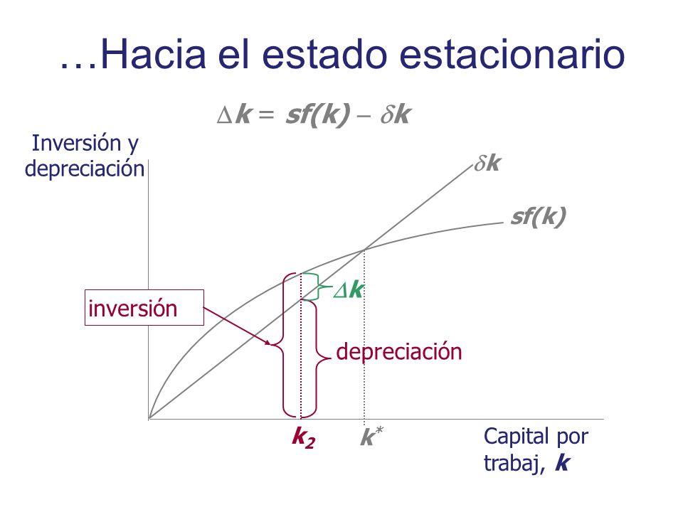 Inversión y depreciación Capital por trabaj, k sf(k) k k*k* k = sf(k) k k2k2 inversión depreciación k …Hacia el estado estacionario
