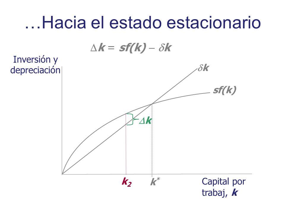 Inversión y depreciación Capital por trabaj, k sf(k) k k*k* k = sf(k) k k k2k2 …Hacia el estado estacionario