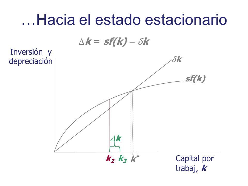 Inversión y depreciación Capital por trabaj, k sf(k) k k*k* k = sf(k) k k2k2 k k3k3 …Hacia el estado estacionario