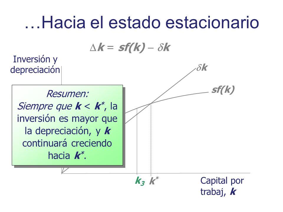 Inversión y depreciación Capital por trabaj, k sf(k) k k*k* k = sf(k) k k3k3 Resumen: Siempre que k < k *, la inversión es mayor que la depreciación,