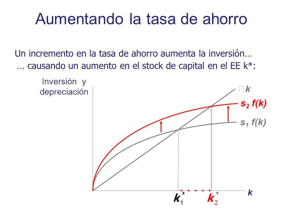 Aumentando la tasa de ahorro Inversión y depreciación k k s 1 f(k) Un incremento en la tasa de ahorro aumenta la inversión… … causando un aumento en e