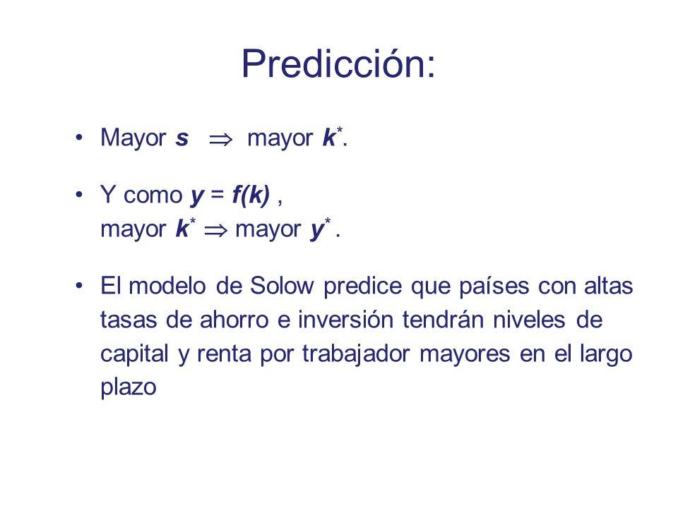 Predicción: Mayor s mayor k *. Y como y = f(k), mayor k * mayor y *. El modelo de Solow predice que países con altas tasas de ahorro e inversión tendr
