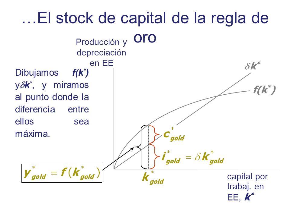 Dibujamos f(k * ) y k *, y miramos al punto donde la diferencia entre ellos sea máxima. Producción y depreciación en EE capital por trabaj. en EE, k *