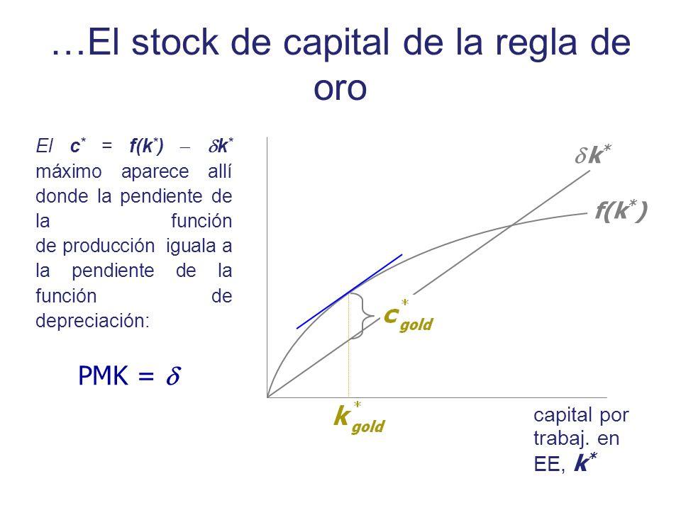 El c * = f(k * ) k * máximo aparece allí donde la pendiente de la función de producción iguala a la pendiente de la función de depreciación: capital p