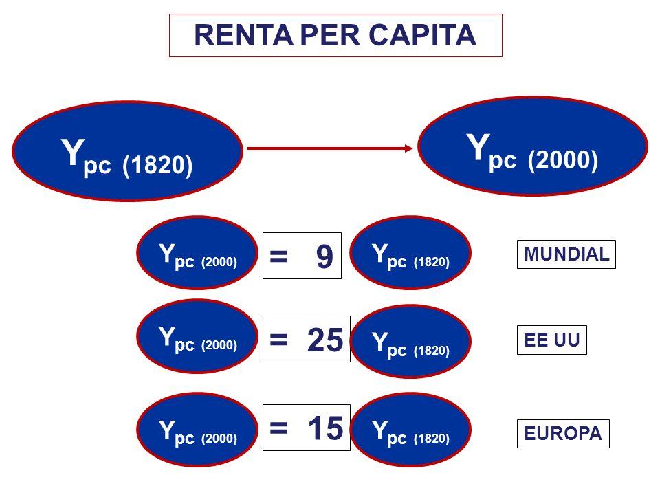 RENTA PER CAPITA Y pc (1820) Y pc (2000) Y pc (1820) = 9 MUNDIAL Y pc (2000) = 25 = 15 Y pc (1820) EE UU EUROPA