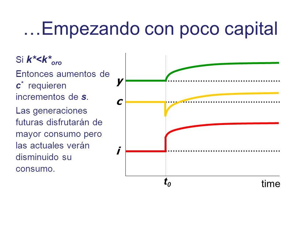 …Empezando con poco capital Si k*<k* oro Entonces aumentos de c * requieren incrementos de s. Las generaciones futuras disfrutarán de mayor consumo pe