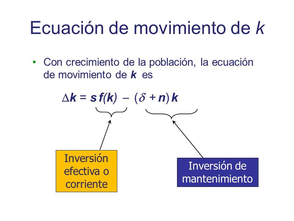Ecuación de movimiento de k Con crecimiento de la población, la ecuación de movimiento de k es k = s f(k) ( + n) k Inversión de mantenimiento Inversió