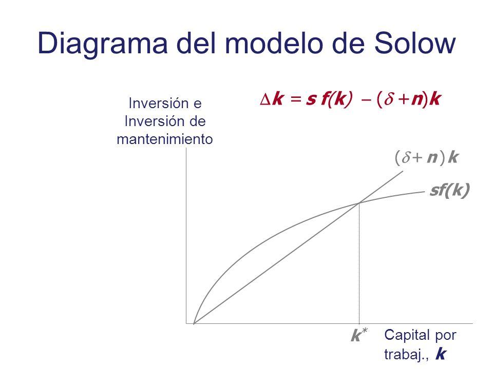 Diagrama del modelo de Solow Inversión e Inversión de mantenimiento Capital por trabaj., k sf(k) ( + n ) k k*k* k = s f(k) ( +n)k