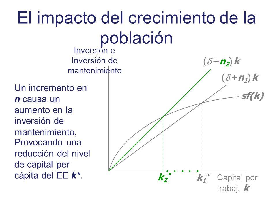 El impacto del crecimiento de la población Inversión e Inversión de mantenimiento Capital por trabaj, k sf(k) ( +n 1 ) k k1*k1* ( +n 2 ) k k2*k2* Un i