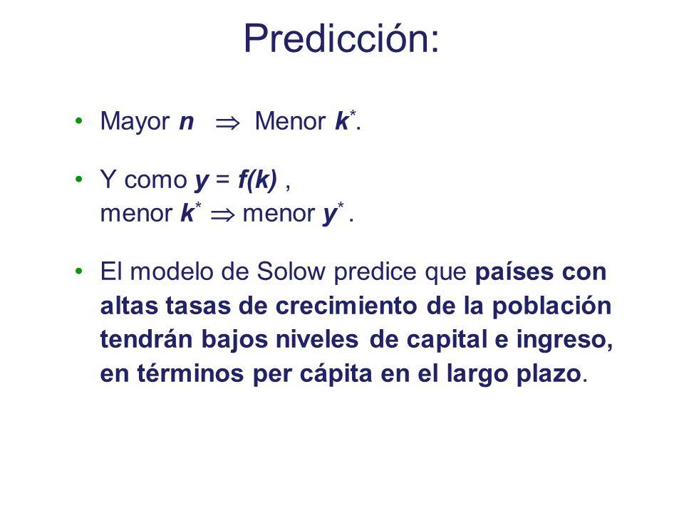 Predicción: Mayor n Menor k *. Y como y = f(k), menor k * menor y *. El modelo de Solow predice que países con altas tasas de crecimiento de la poblac