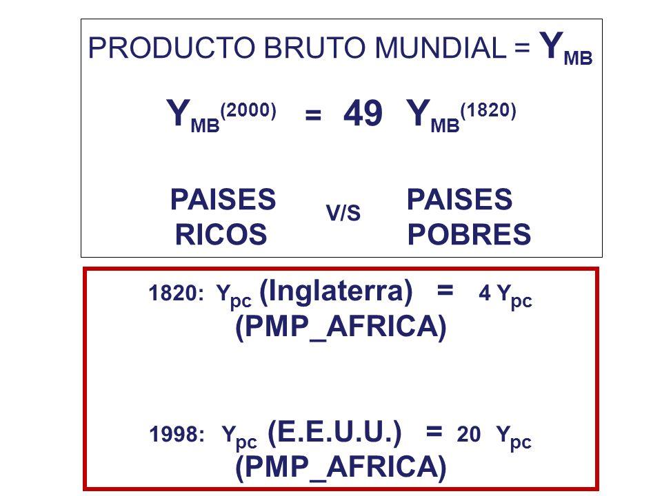 PRODUCTO BRUTO MUNDIAL = Y MB Y MB (2000) = 49 Y MB (1820) PAISES RICOS POBRES V/S 1820: Y pc (Inglaterra) = 4 Y pc (PMP_AFRICA) 1998: Y pc (E.E.U.U.)