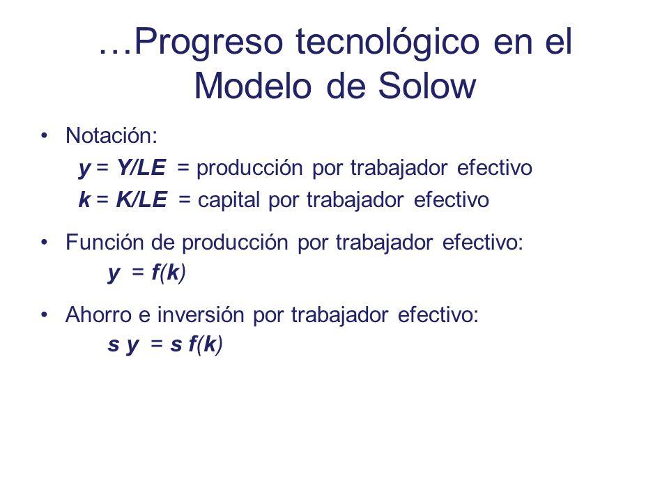 …Progreso tecnológico en el Modelo de Solow Notación: y = Y/LE = producción por trabajador efectivo k = K/LE = capital por trabajador efectivo Función