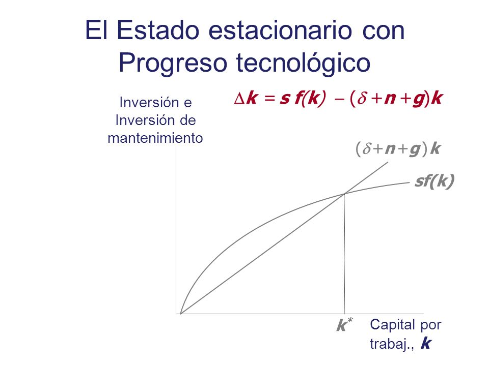 Inversión e Inversión de mantenimiento Capital por trabaj., k sf(k) ( +n +g ) k k*k* k = s f(k) ( +n +g)k El Estado estacionario con Progreso tecnológ