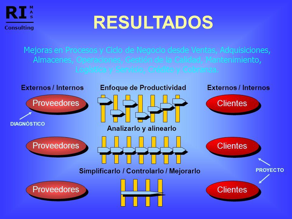 Enfoque de Productividad Analizarlo y alinearlo Simplificarlo / Controlarlo / Mejorarlo Clientes Proveedores Externos / Internos RESULTADOS Mejoras en Procesos y Ciclo de Negocio desde Ventas, Adquisiciones, Almacenes, Operaciones, Gestión de la Calidad, Mantenimiento, Logística y Servicio, Crédito y Cobranza.