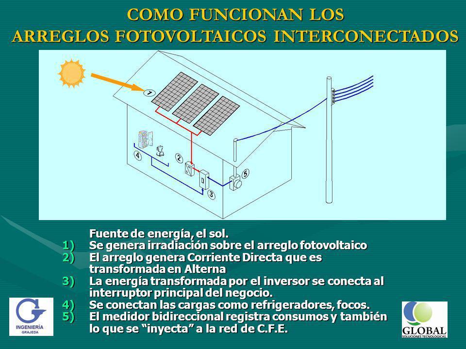 Fuente de energía, el sol.