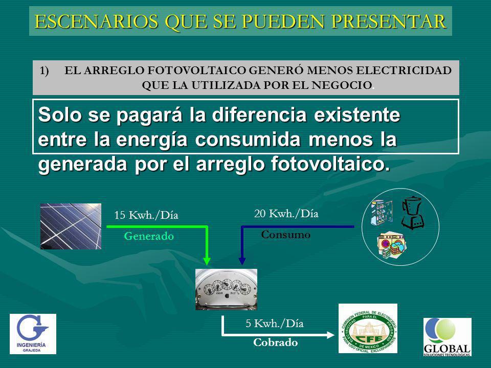 ESCENARIOS QUE SE PUEDEN PRESENTAR 1)EL ARREGLO FOTOVOLTAICO GENERÓ MENOS ELECTRICIDAD QUE LA UTILIZADA POR EL NEGOCIO.