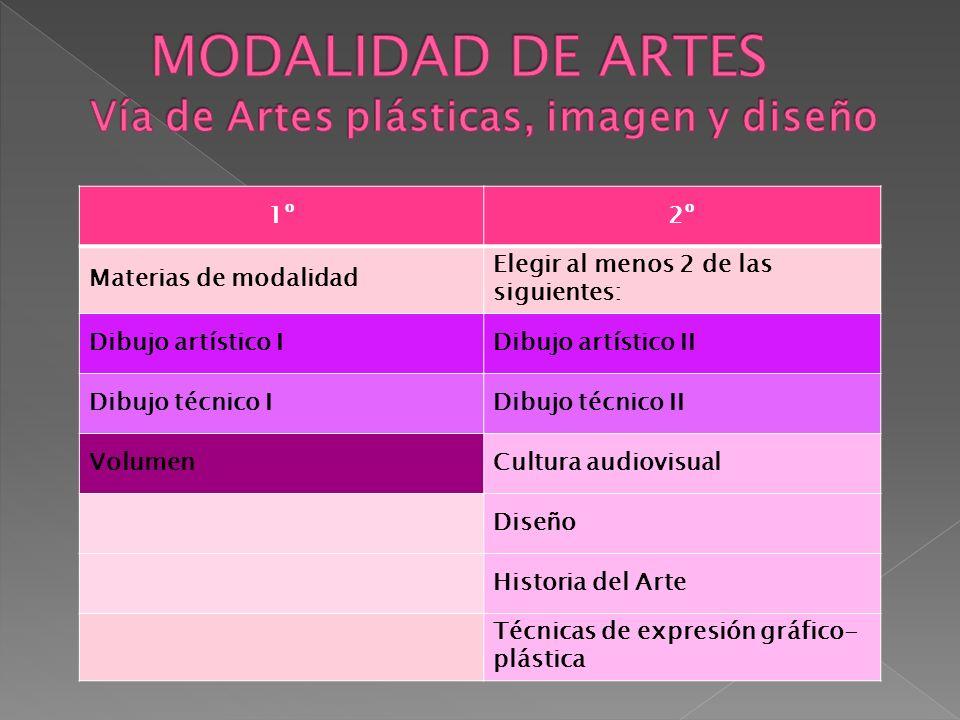 1º2º Materias de modalidad Elegir al menos 2 de las siguientes: Dibujo artístico IDibujo artístico II Dibujo técnico IDibujo técnico II VolumenCultura