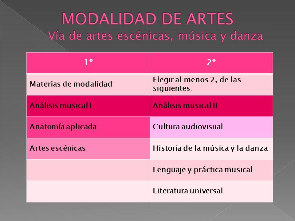 1º2º Materias de modalidad Elegir al menos 2, de las siguientes: Análisis musical IAnálisis musical II Anatomía aplicadaCultura audiovisual Artes escé