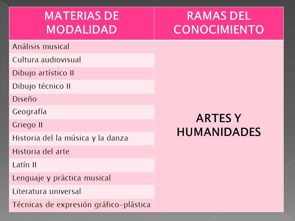 MATERIAS DE MODALIDAD RAMAS DEL CONOCIMIENTO Análisis musical ARTES Y HUMANIDADES Cultura audiovisual Dibujo artístico II Dibujo técnico II Diseño Geo
