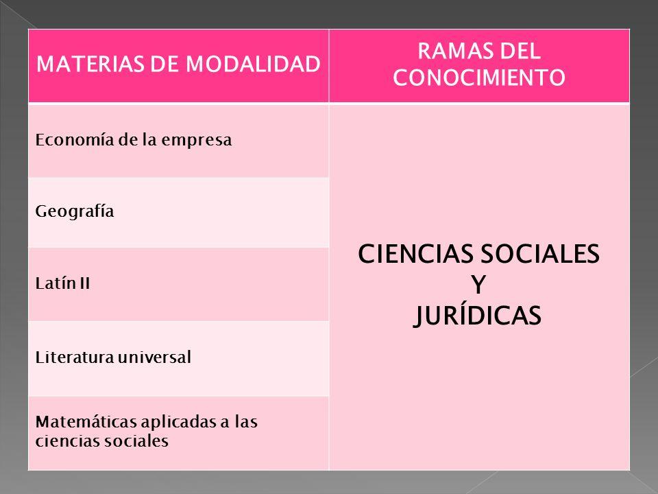 MATERIAS DE MODALIDAD RAMAS DEL CONOCIMIENTO Economía de la empresa CIENCIAS SOCIALES Y JURÍDICAS Geografía Latín II Literatura universal Matemáticas