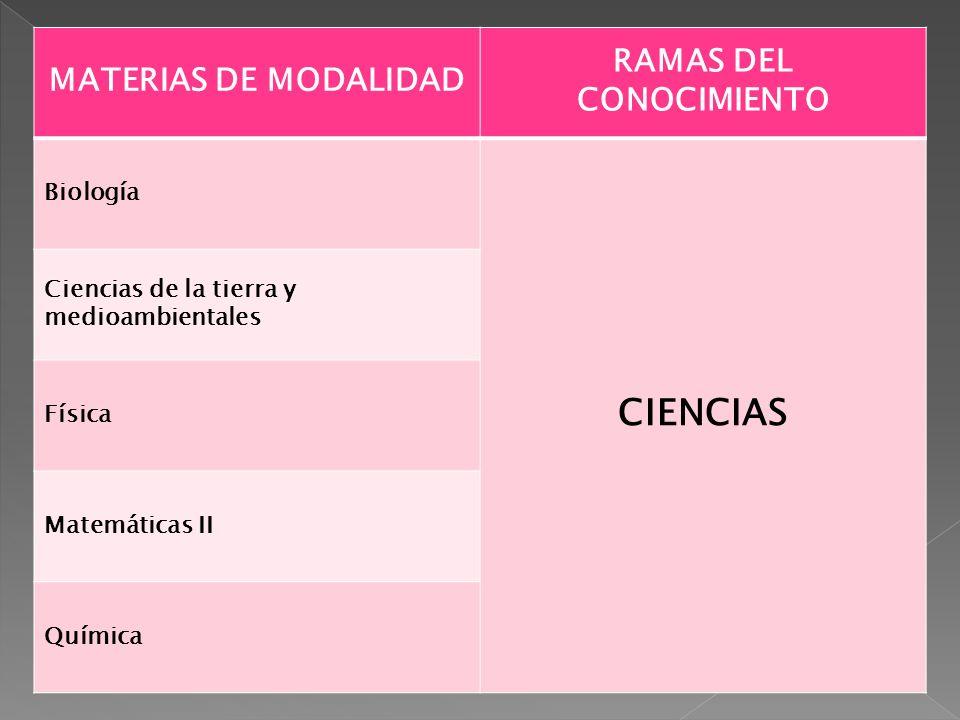 MATERIAS DE MODALIDAD RAMAS DEL CONOCIMIENTO Biología CIENCIAS Ciencias de la tierra y medioambientales Física Matemáticas II Química