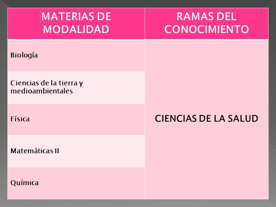 MATERIAS DE MODALIDAD RAMAS DEL CONOCIMIENTO Biología CIENCIAS DE LA SALUD Ciencias de la tierra y medioambientales Física Matemáticas II Química