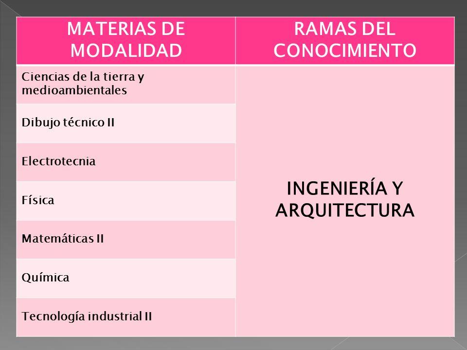 MATERIAS DE MODALIDAD RAMAS DEL CONOCIMIENTO Ciencias de la tierra y medioambientales INGENIERÍA Y ARQUITECTURA Dibujo técnico II Electrotecnia Física