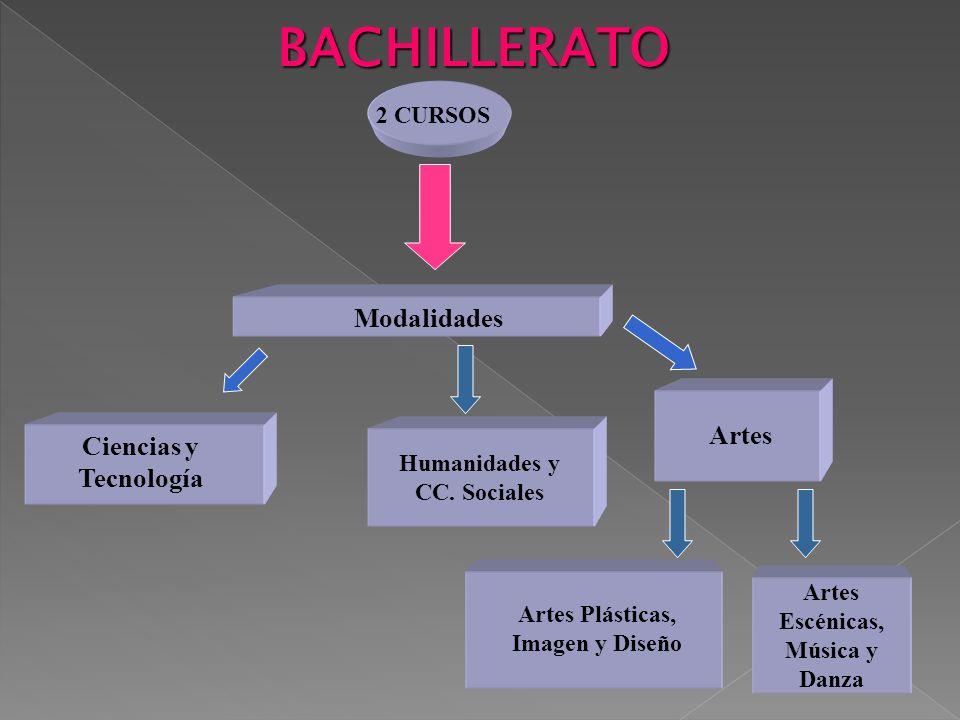 BACHILLERATO 2 CURSOS Modalidades Ciencias y Tecnología Humanidades y CC. Sociales Artes Artes Plásticas, Imagen y Diseño Artes Escénicas, Música y Da