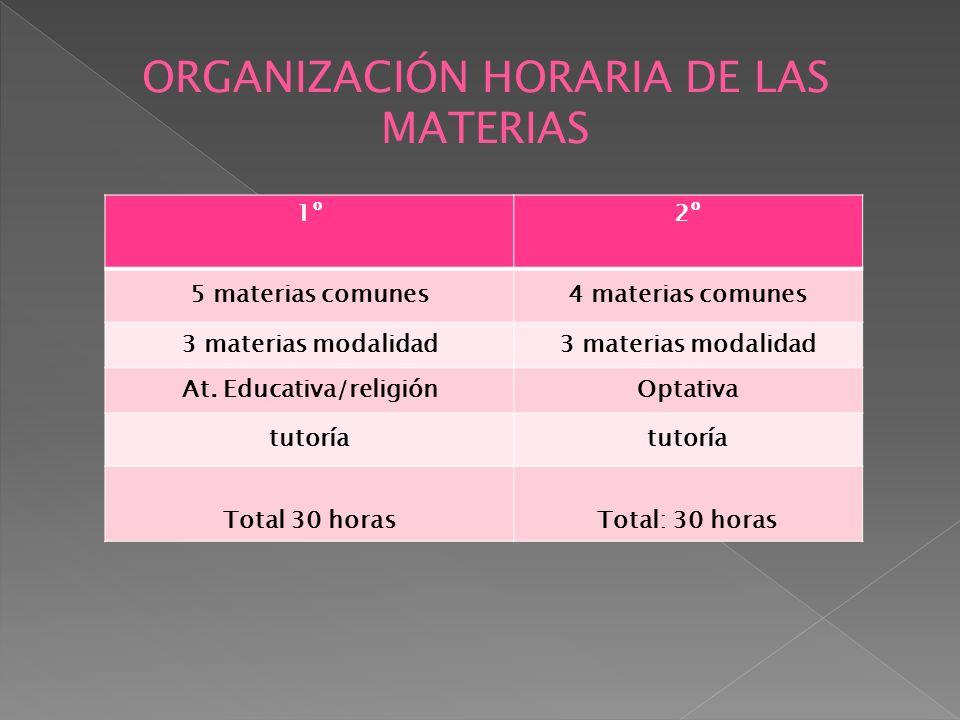 1º2º 5 materias comunes4 materias comunes 3 materias modalidad At. Educativa/religiónOptativa tutoría Total 30 horasTotal: 30 horas ORGANIZACIÓN HORAR