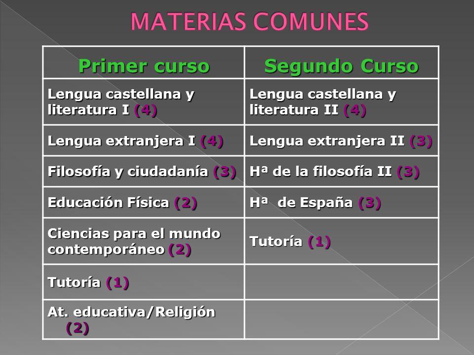 Primer curso Segundo Curso Lengua castellana y literatura I (4) Lengua castellana y literatura II (4) Lengua extranjera I (4) Lengua extranjera II (3) Filosofía y ciudadanía (3) Hª de la filosofía II (3) Educación Física (2) Hª de España (3) Ciencias para el mundo contemporáneo (2) Tutoría (1) At.