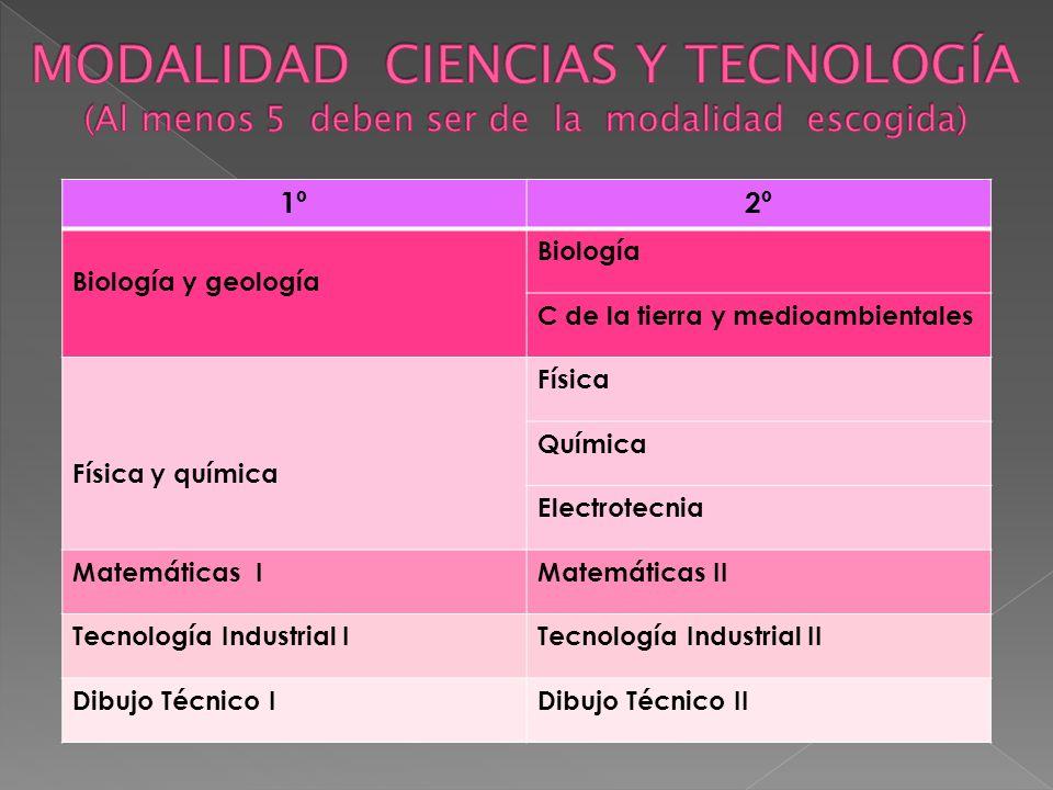 1º2º Biología y geología Biología C de la tierra y medioambientales Física y química Física Química Electrotecnia Matemáticas IMatemáticas II Tecnolog