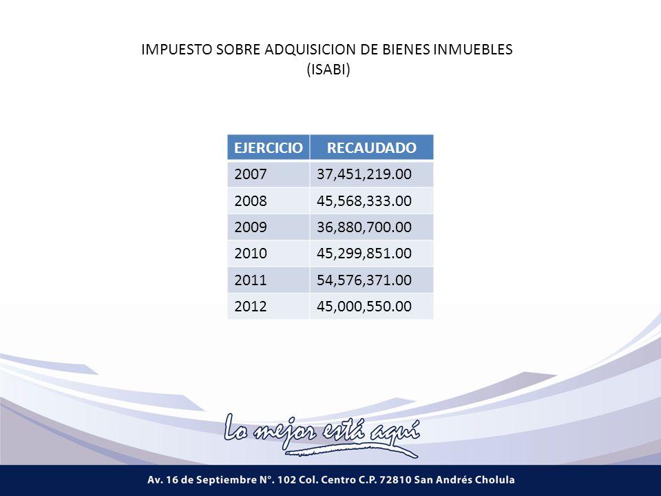 EJERCICIORECAUDADO 200737,451,219.00 200845,568,333.00 200936,880,700.00 201045,299,851.00 201154,576,371.00 201245,000,550.00 IMPUESTO SOBRE ADQUISICION DE BIENES INMUEBLES (ISABI)