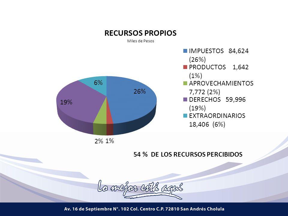 54 % DE LOS RECURSOS PERCIBIDOS