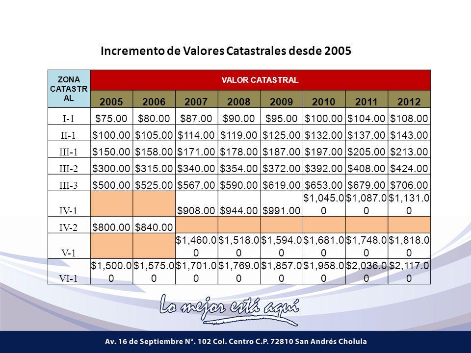 Incremento de Valores Catastrales desde 2005 ZONA CATASTR AL VALOR CATASTRAL 20052006200720082009201020112012 I-1 $75.00$80.00$87.00$90.00$95.00$100.00$104.00$108.00 II-1 $100.00$105.00$114.00$119.00$125.00$132.00$137.00$143.00 III-1 $150.00$158.00$171.00$178.00$187.00$197.00$205.00$213.00 III-2 $300.00$315.00$340.00$354.00$372.00$392.00$408.00$424.00 III-3 $500.00$525.00$567.00$590.00$619.00$653.00$679.00$706.00 IV-1 $908.00$944.00$991.00 $1,045.0 0 $1,087.0 0 $1,131.0 0 IV-2 $800.00$840.00 V-1 $1,460.0 0 $1,518.0 0 $1,594.0 0 $1,681.0 0 $1,748.0 0 $1,818.0 0 VI-1 $1,500.0 0 $1,575.0 0 $1,701.0 0 $1,769.0 0 $1,857.0 0 $1,958.0 0 $2,036.0 0 $2,117.0 0
