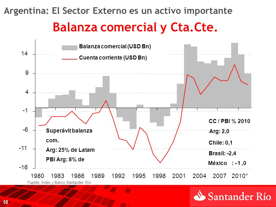 Argentina: El Sector Externo es un activo importante -16 -11 -6 4 9 14 19801983198619891992199519982001200420072010* Balanza comercial (USD Bn) Cuenta corriente (USD Bn) Brasil: -2,4 México: -1,0 Chile: 0,1 CC / PBI % 2010 Arg: 2,0 Superávit balanza com.