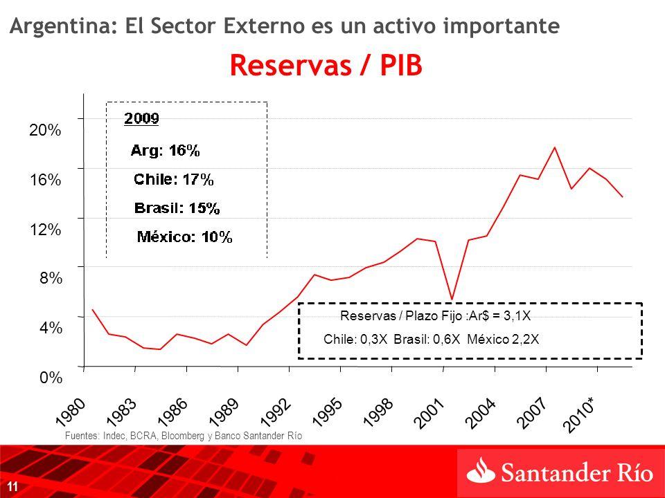 0% 4% 8% 12% 16% 20% 1980198319861989 1992 19951998200120042007 2010* Reservas / Plazo Fijo :Ar$ = 3,1X Chile: 0,3X Brasil: 0,6X México 2,2X Argentina: El Sector Externo es un activo importante Reservas / PIB 11 Fuentes: Indec, BCRA, Bloomberg y Banco Santander Río
