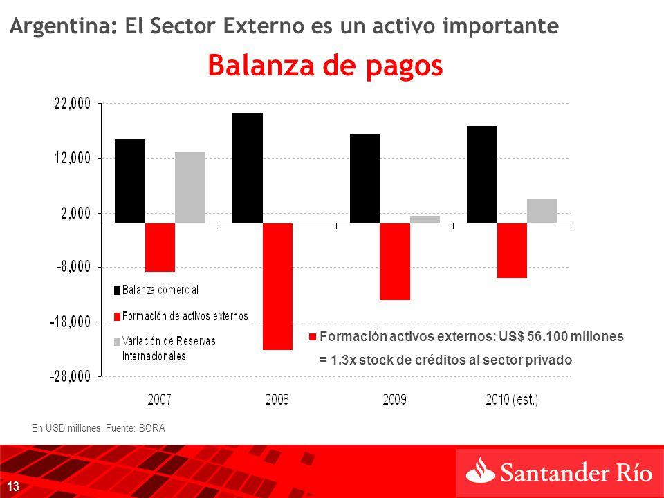 Argentina: El Sector Externo es un activo importante Balanza de pagos 13 En USD millones.