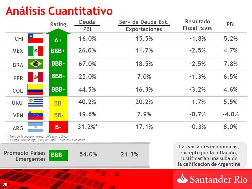 ARG MEX PER COL BRA CHI VEN Las variables económicas, excepto por la inflación, justificarían una suba de la calificación de Argentina Deuda Rating Serv de Deuda Ext.