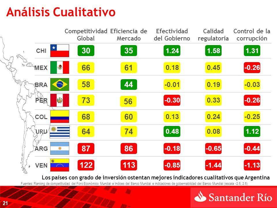 ARG MEX PER COL BRA CHI VEN Los países con grado de inversión ostentan mejores indicadores cualitativos que Argentina Competitividad Global Eficiencia de Mercado Efectividad del Gobierno Calidad regulatoria Control de la corrupción 87 30 66 58 73 86 35 61 44 -0.18 1.24 0.18 -0.01 -0.30 -0.65 1.58 0.45 0.19 0.33 -0.44 1.31 -0.26 -0.03 -0.26 6860 0.130.24-0.25 122113 -0.85-1.44-1.13 URU 6474 1.120.080.48 Análisis Cualitativo 56 Fuentes: Ranking de competitividad del Foro Económico Mundial e Indices del Banco Mundial e indicadores de gobernabilidad del Banco Mundial (escala -2.5, 2.5) 21