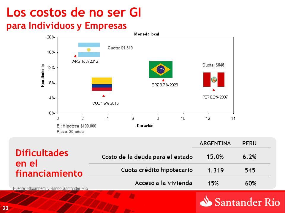 Dificultades en el financiamiento ARGENTINAPERU Costo de la deuda para el estado 15.0%6.2% Cuota crédito hipotecario 1.319545 Acceso a la vivienda 15%60% Los costos de no ser GI para Individuos y Empresas 23 Fuente: Bloomberg y Banco Santander Río Cuota: $1.319 Cuota: $545 Ej: Hipoteca $100.000 Plazo: 30 años