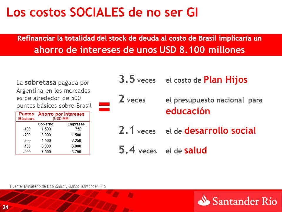 Refinanciar la totalidad del stock de deuda al costo de Brasil implicaría un ahorro de intereses de unos USD 8.100 millones La sobretasa pagada por Argentina en los mercados es de alrededor de 500 puntos básicos sobre Brasil 3.5 veces el costo de Plan Hijos 2 veces el presupuesto nacional para educación 2.1 veces el de desarrollo social 5.4 veces el de salud = Los costos SOCIALES de no ser GI Puntos Básicos GobiernoEmpresas -1001.500750 -2003.0001.500 -3004.5002.250 -4006.0003.000 -5007.5003.750 Ahorro por intereses (USD MM) 24 Fuente: Ministerio de Economía y Banco Santander Río