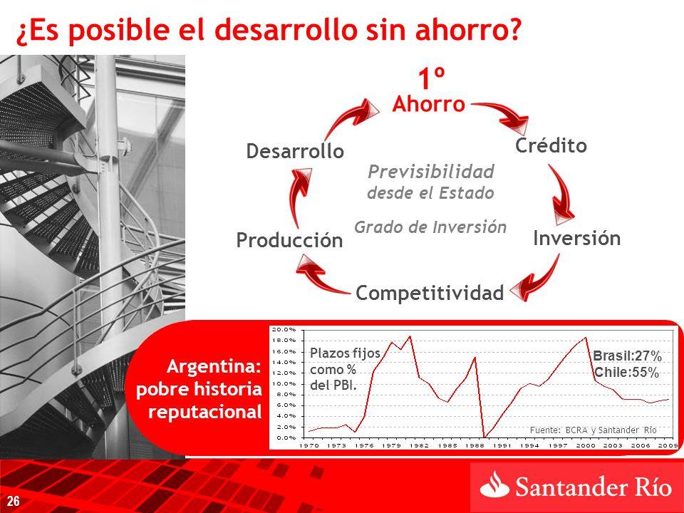Ahorro Previsibilidad desde el Estado Grado de Inversión Crédito Inversión Competitividad Producción Desarrollo 1º Argentina: pobre historia reputacional Plazos fijos como % del PBI.