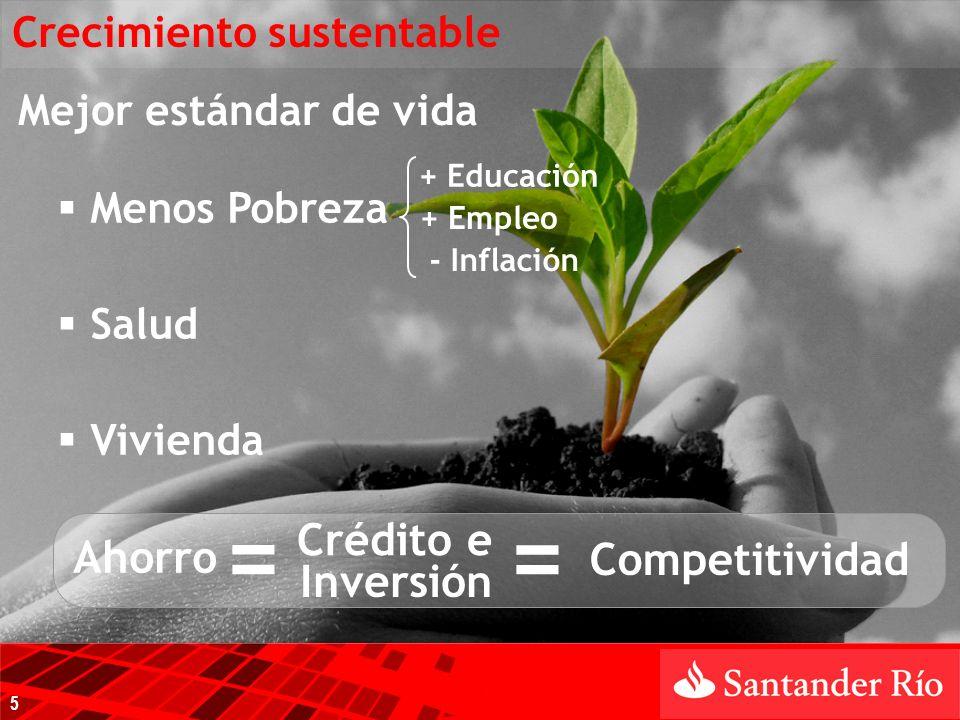 Mejor estándar de vida Crédito e Ahorro = Menos Pobreza - Inflación + Educación + Empleo Salud Vivienda Competitividad Inversión = Crecimiento sustentable 5