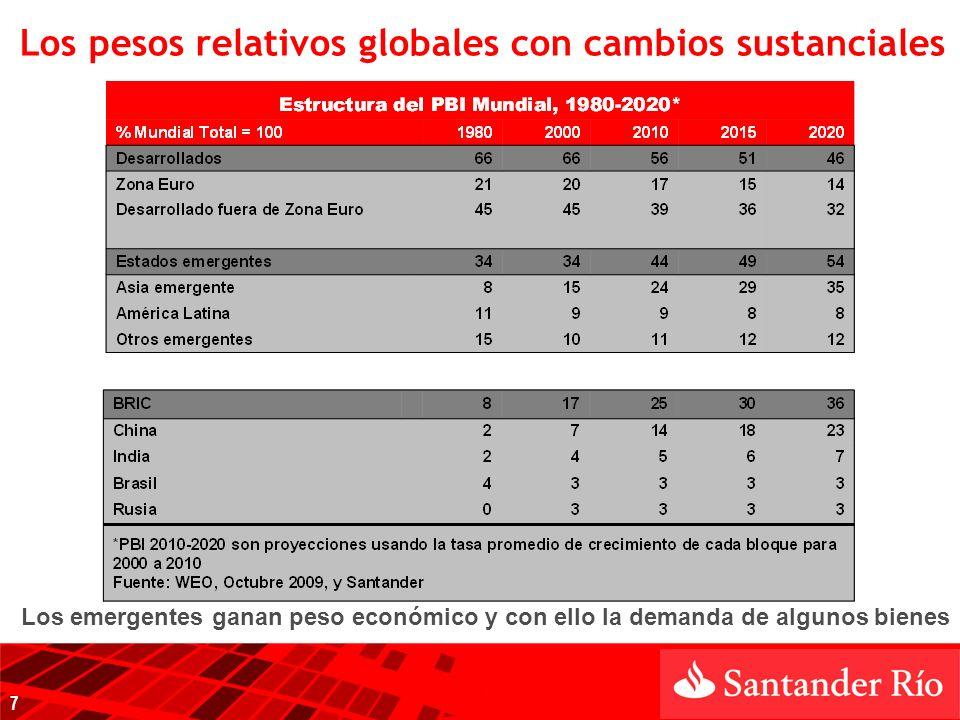 Los pesos relativos globales con cambios sustanciales Los emergentes ganan peso económico y con ello la demanda de algunos bienes 7