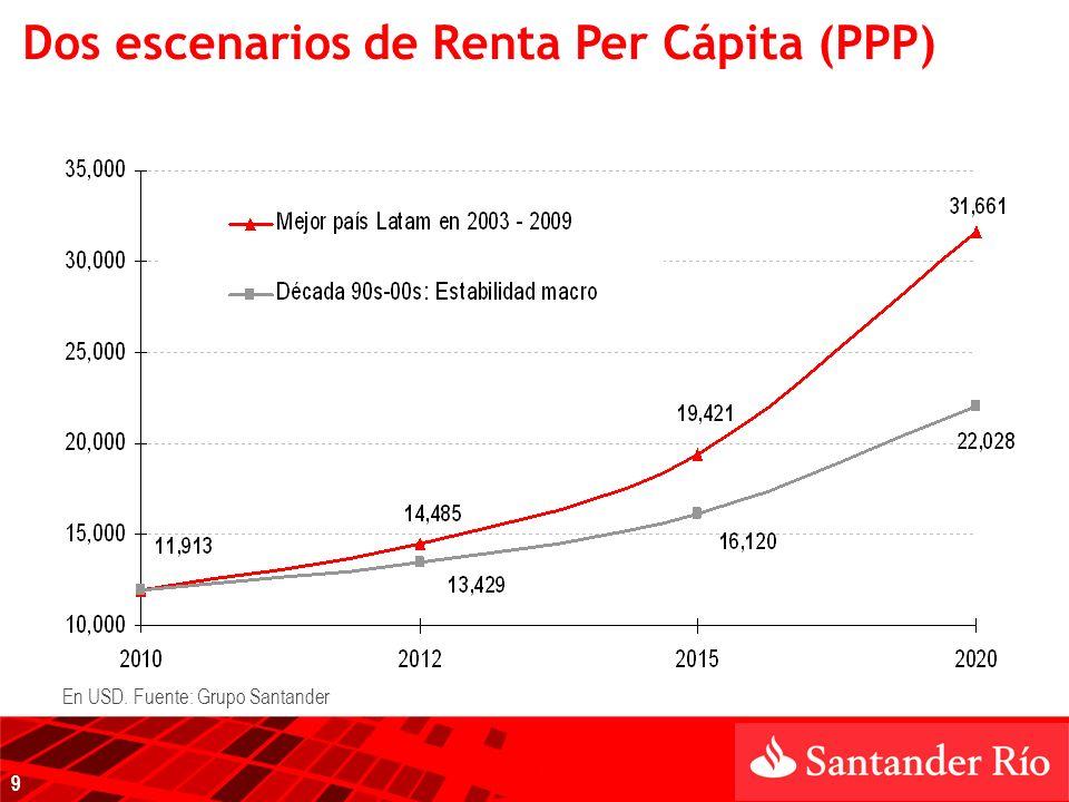 Dos escenarios de Renta Per Cápita (PPP) En USD. Fuente: Grupo Santander 9
